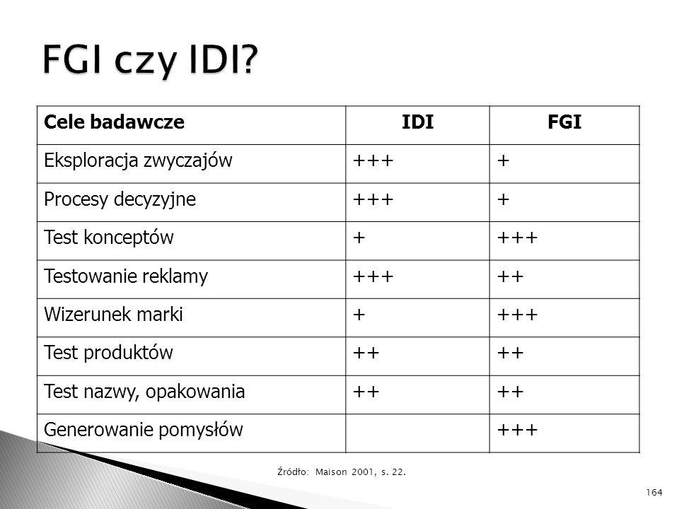 FGI czy IDI Cele badawcze IDI FGI Eksploracja zwyczajów +++ +