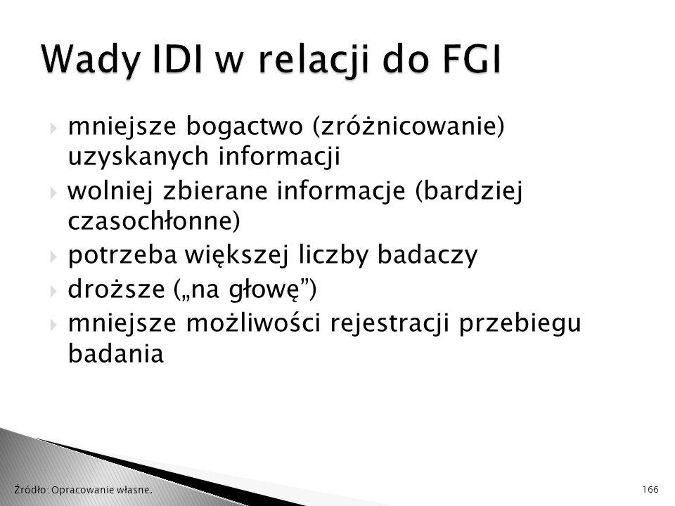 Wady IDI w relacji do FGI