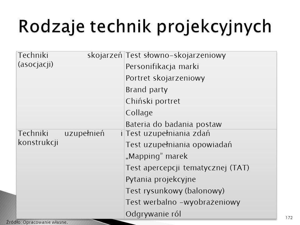 Rodzaje technik projekcyjnych