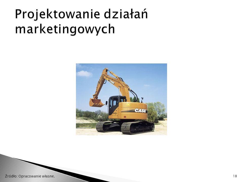 Projektowanie działań marketingowych