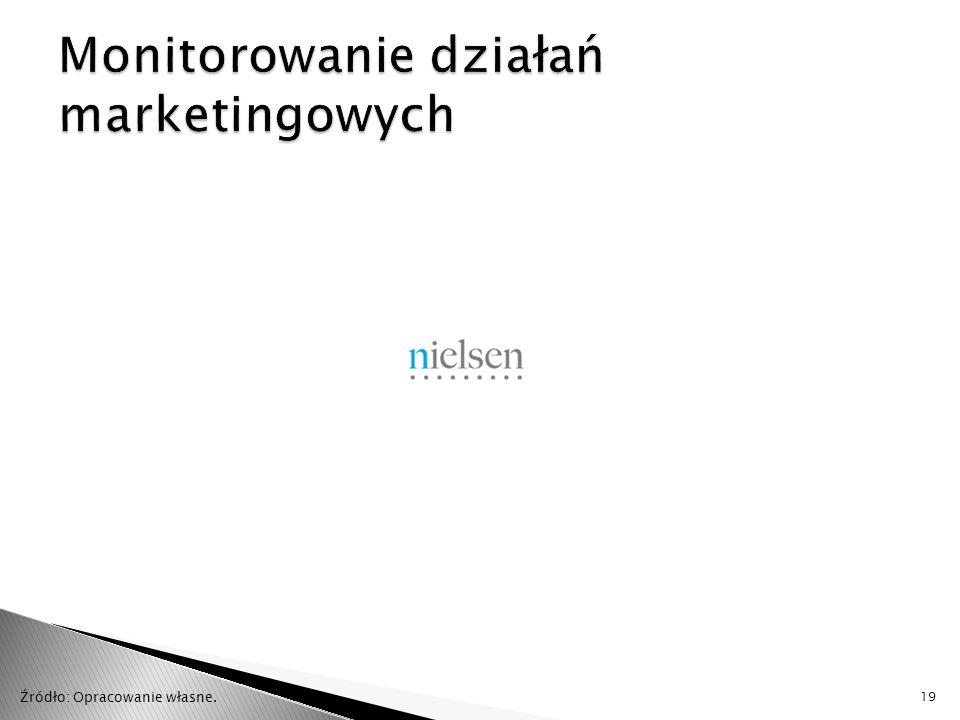 Monitorowanie działań marketingowych