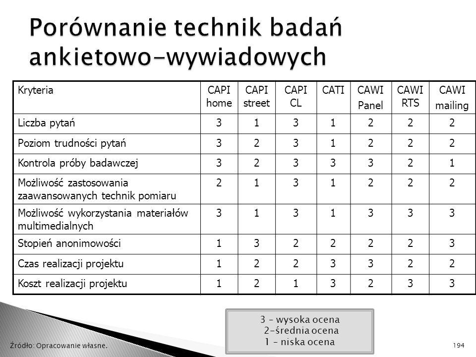 Porównanie technik badań ankietowo-wywiadowych