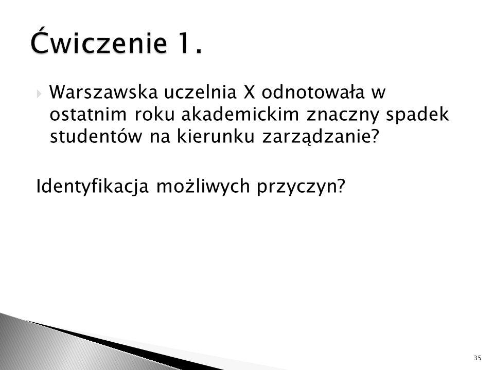 Ćwiczenie 1. Warszawska uczelnia X odnotowała w ostatnim roku akademickim znaczny spadek studentów na kierunku zarządzanie