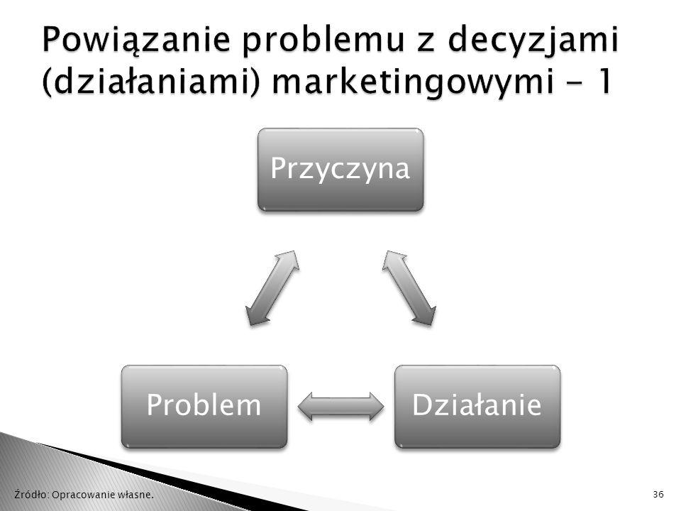 Powiązanie problemu z decyzjami (działaniami) marketingowymi - 1