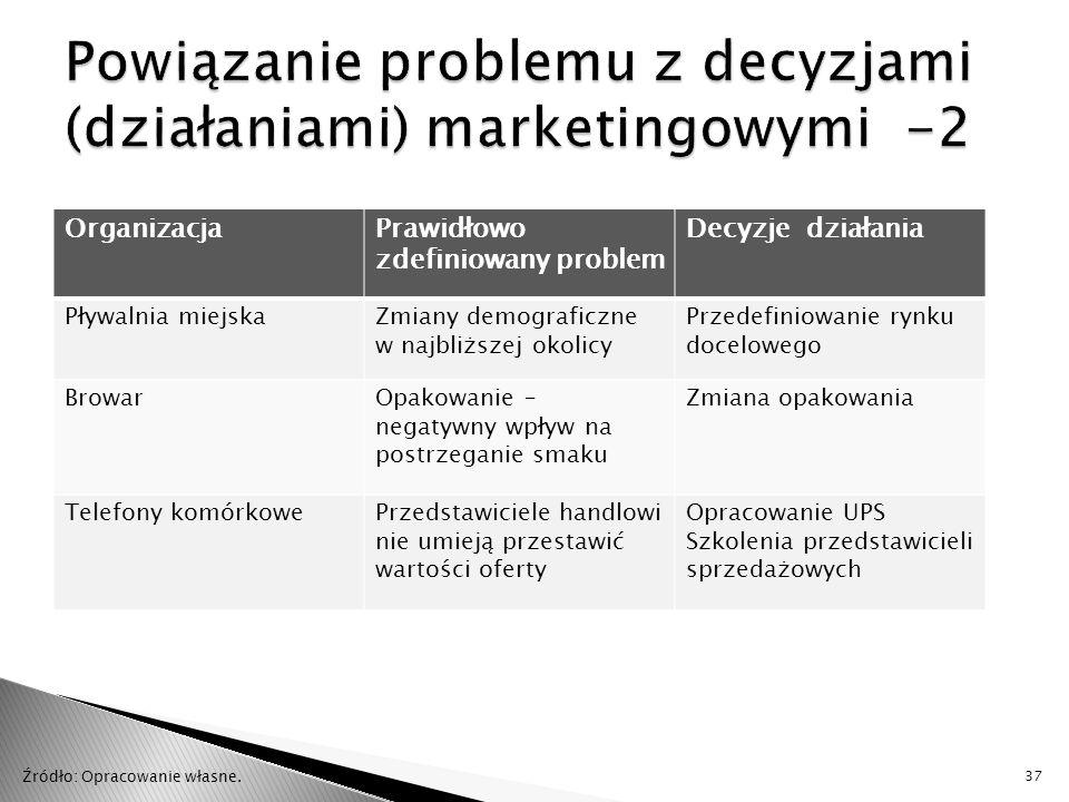 Powiązanie problemu z decyzjami (działaniami) marketingowymi -2