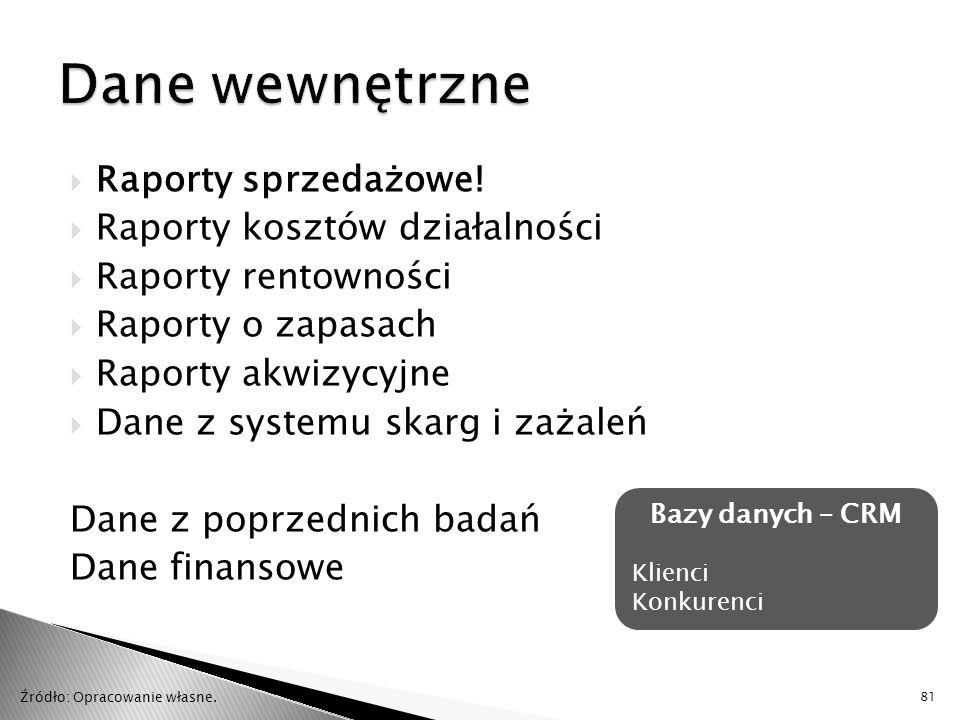 Dane wewnętrzne Raporty sprzedażowe! Raporty kosztów działalności
