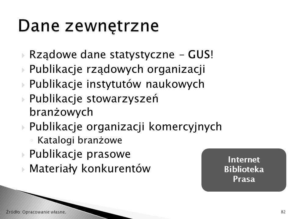 Dane zewnętrzne Rządowe dane statystyczne – GUS!