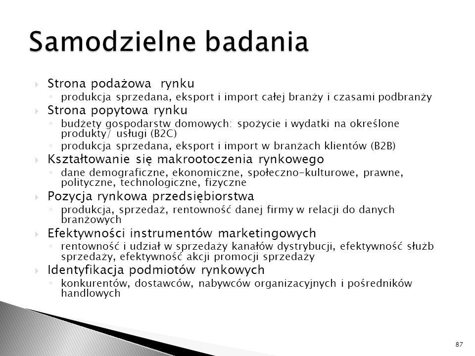 Samodzielne badania Strona podażowa rynku Strona popytowa rynku