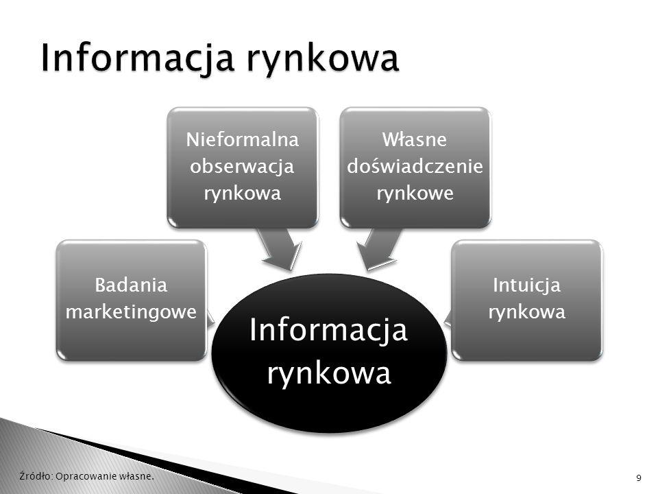Informacja rynkowa Informacja rynkowa Badania marketingowe