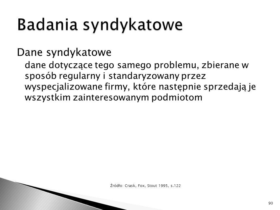 Badania syndykatowe Dane syndykatowe
