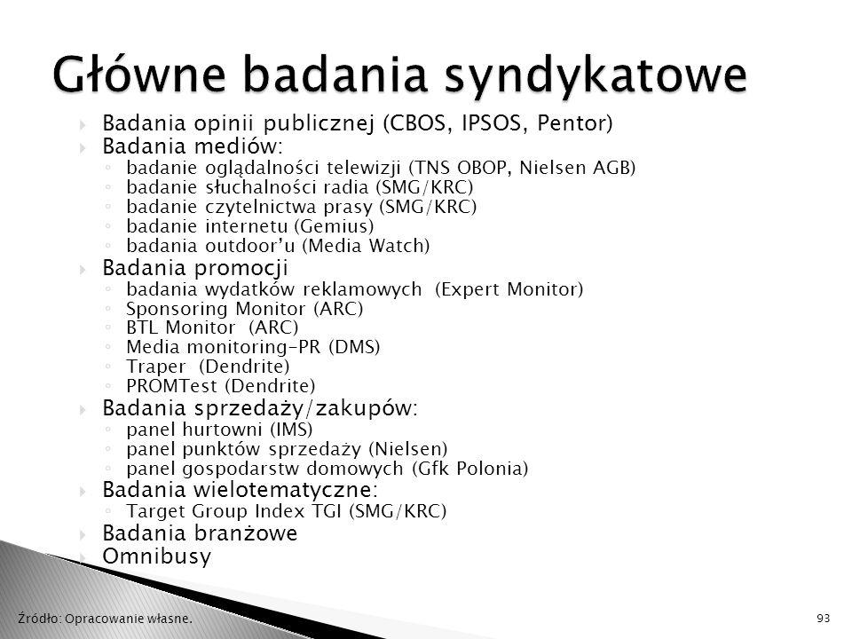 Główne badania syndykatowe