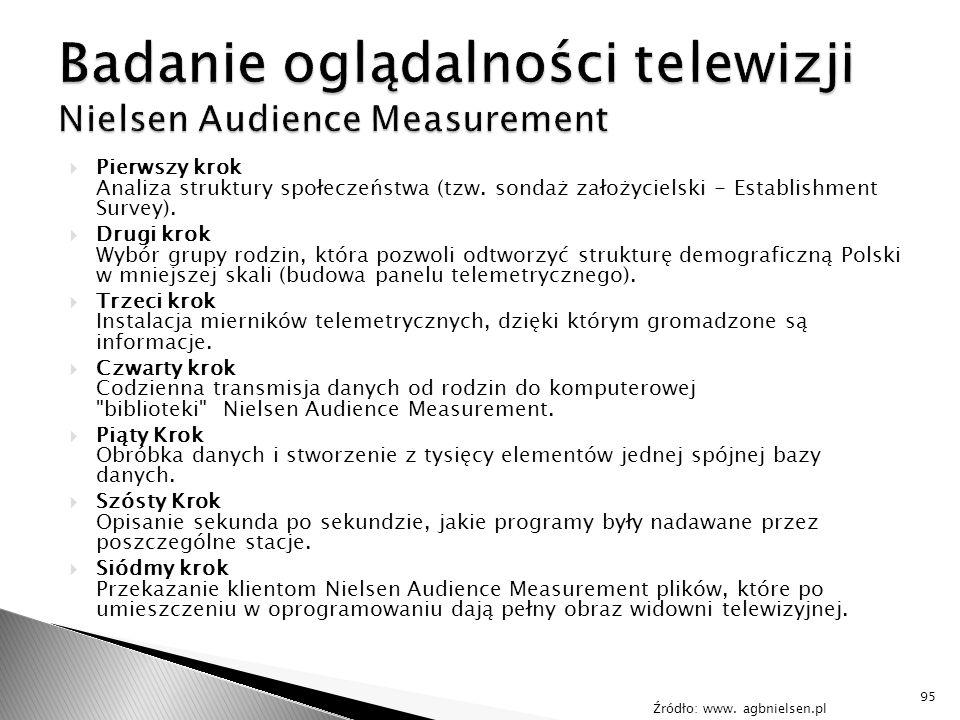 Badanie oglądalności telewizji Nielsen Audience Measurement