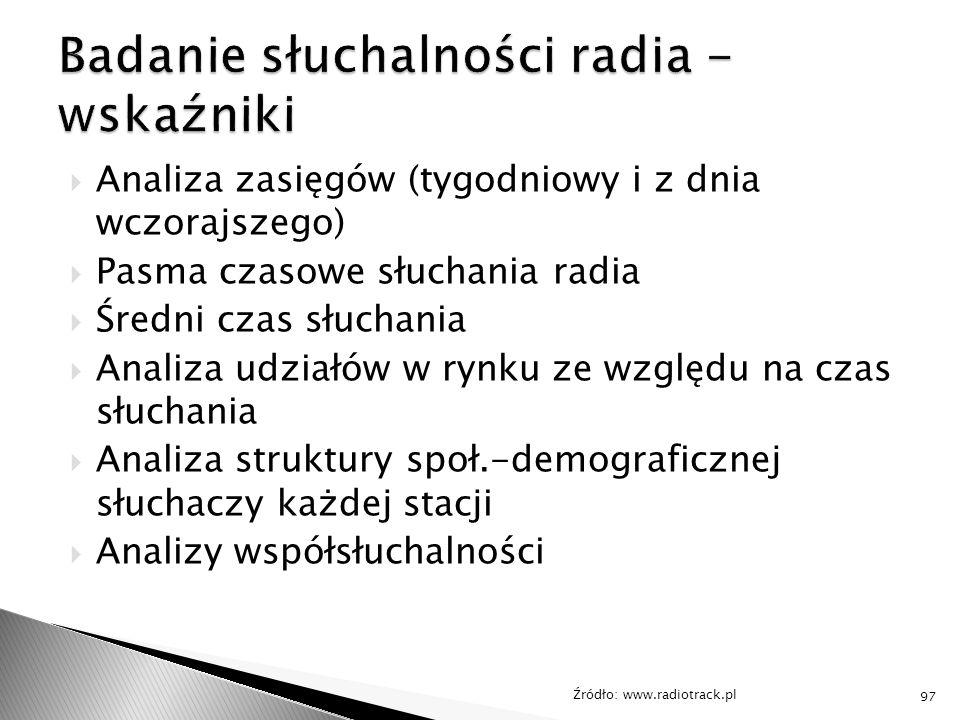 Badanie słuchalności radia - wskaźniki