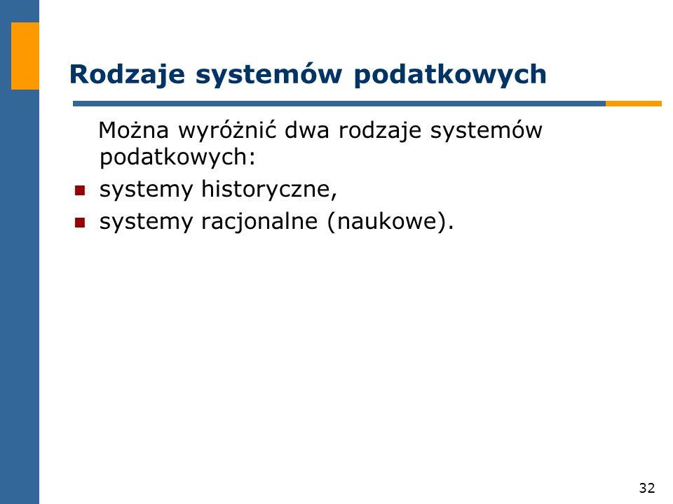 Rodzaje systemów podatkowych