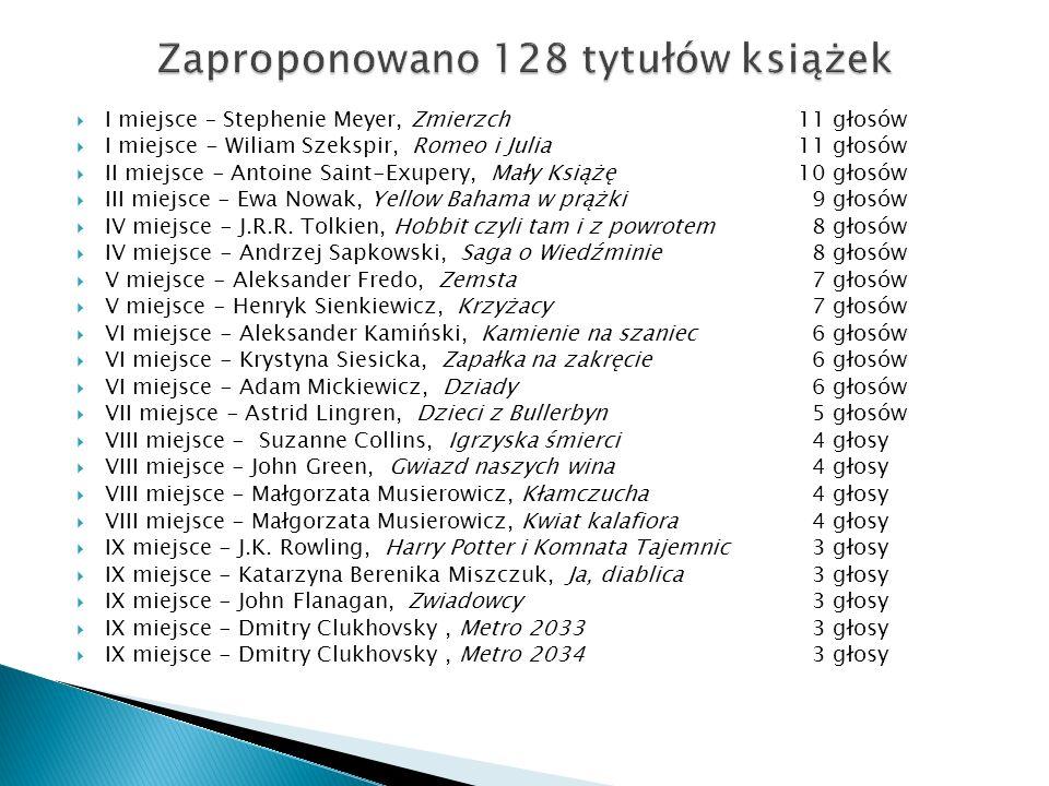Zaproponowano 128 tytułów książek