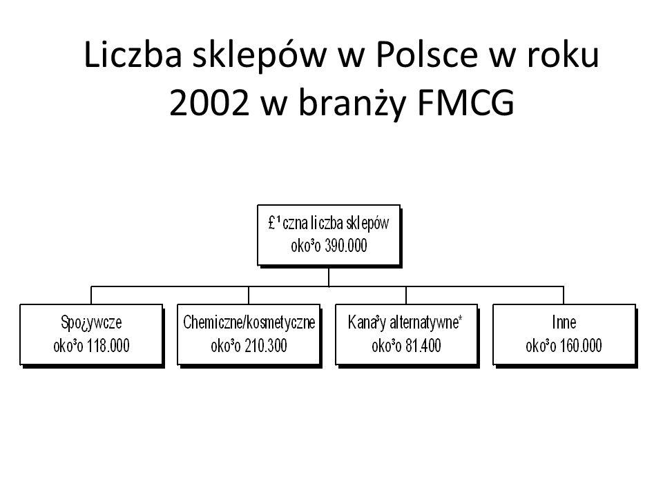 Liczba sklepów w Polsce w roku 2002 w branży FMCG