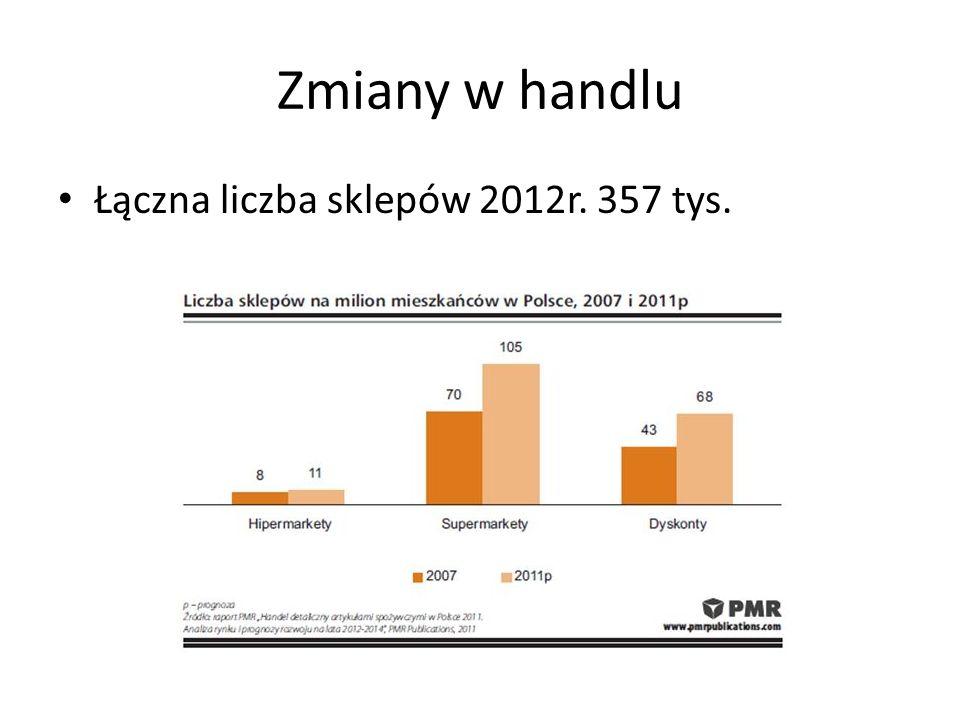 Zmiany w handlu Łączna liczba sklepów 2012r. 357 tys.