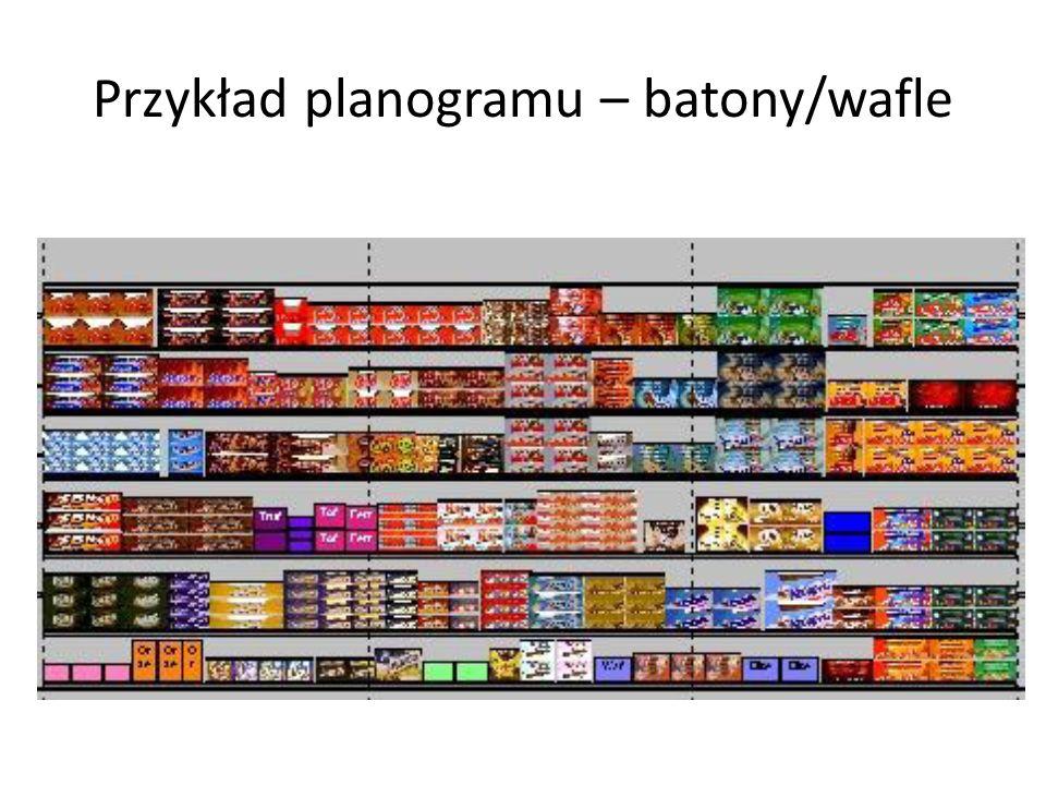 Przykład planogramu – batony/wafle