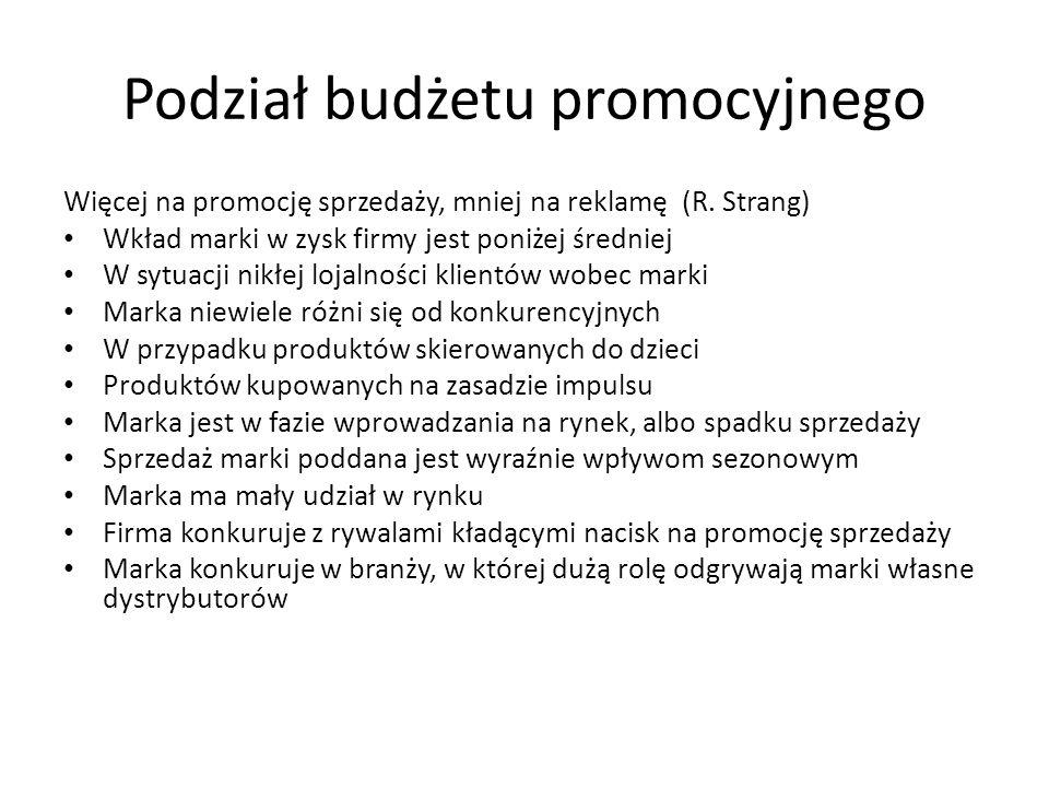 Podział budżetu promocyjnego