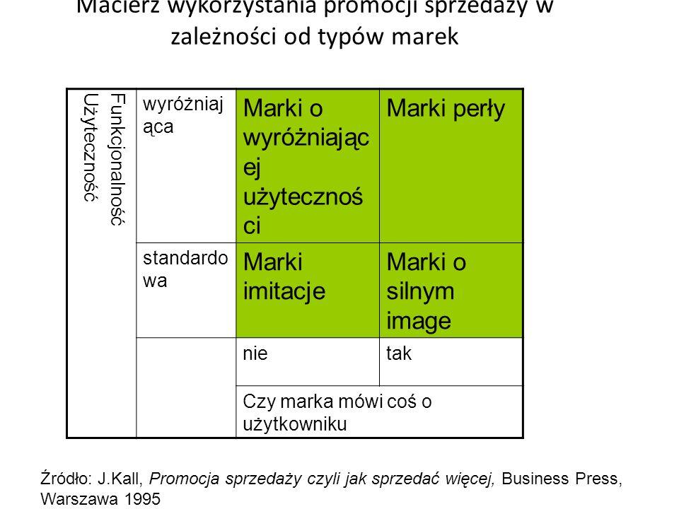 Macierz wykorzystania promocji sprzedaży w zależności od typów marek