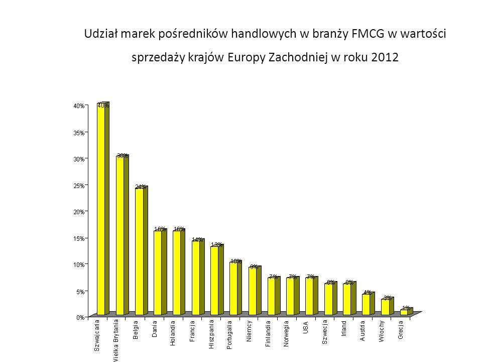 Udział marek pośredników handlowych w branży FMCG w wartości sprzedaży krajów Europy Zachodniej w roku 2012