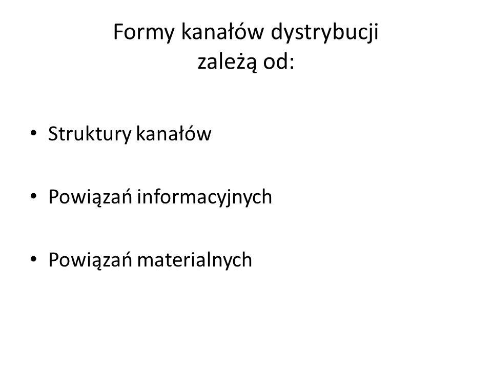 Formy kanałów dystrybucji zależą od: