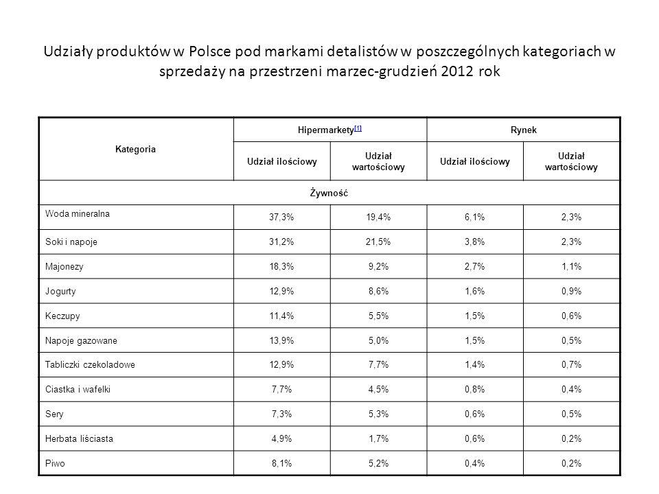 Udziały produktów w Polsce pod markami detalistów w poszczególnych kategoriach w sprzedaży na przestrzeni marzec-grudzień 2012 rok