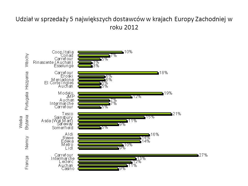 Udział w sprzedaży 5 największych dostawców w krajach Europy Zachodniej w roku 2012