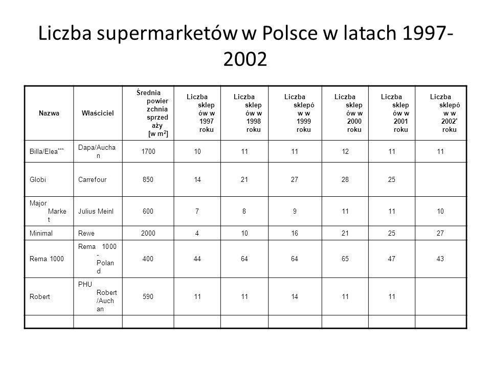 Liczba supermarketów w Polsce w latach 1997-2002