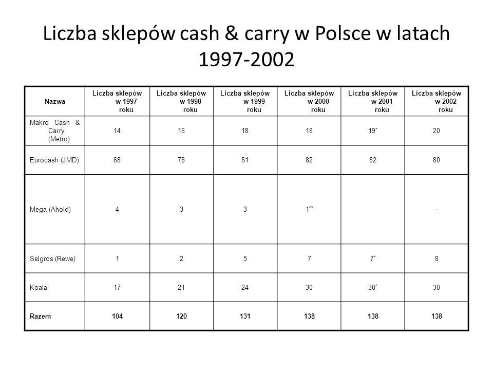 Liczba sklepów cash & carry w Polsce w latach 1997-2002