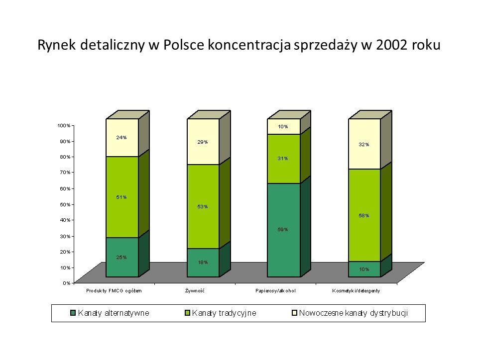 Rynek detaliczny w Polsce koncentracja sprzedaży w 2002 roku