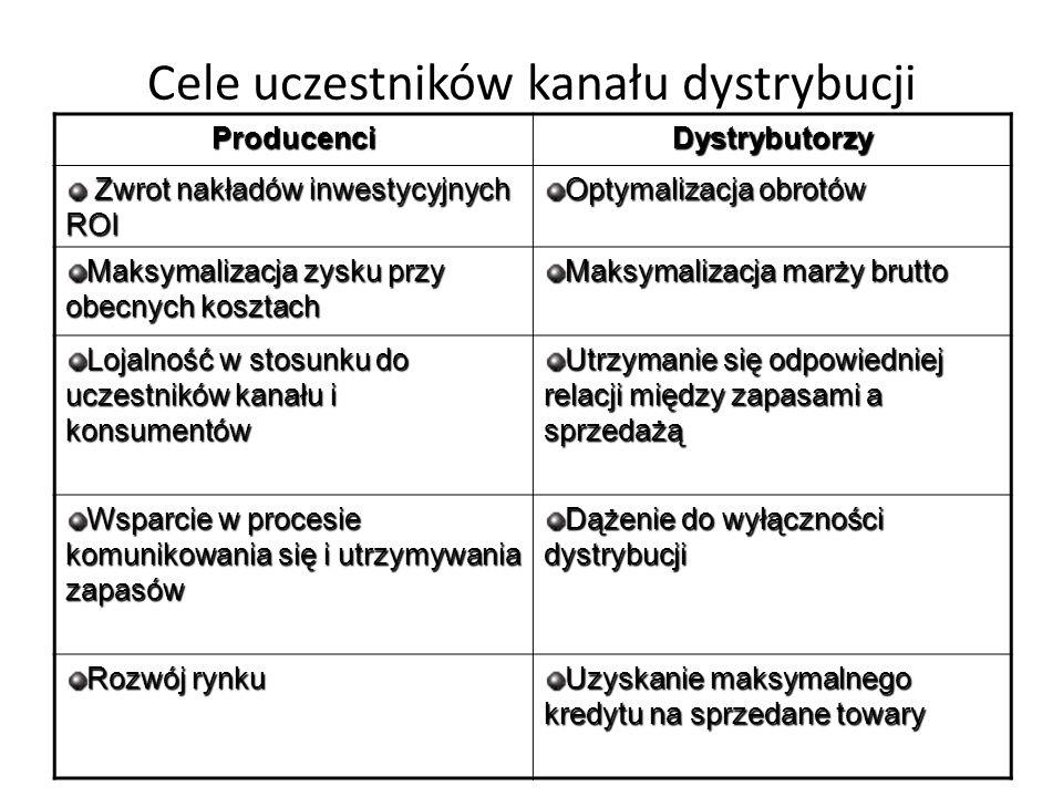 Cele uczestników kanału dystrybucji