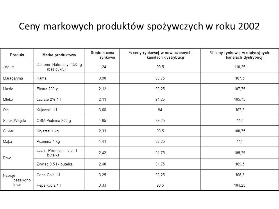 Ceny markowych produktów spożywczych w roku 2002