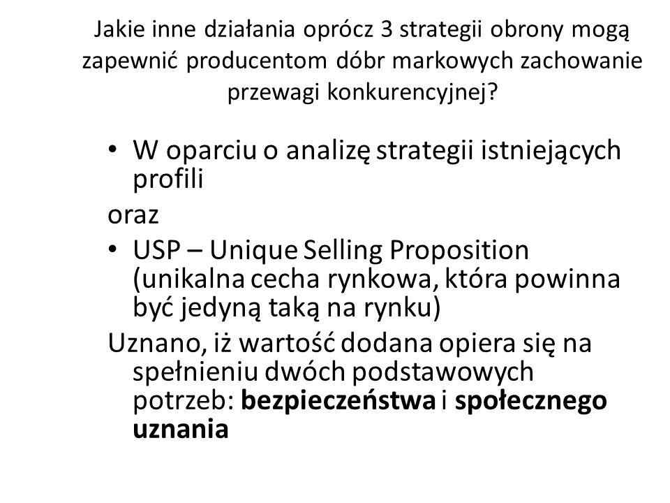 W oparciu o analizę strategii istniejących profili oraz