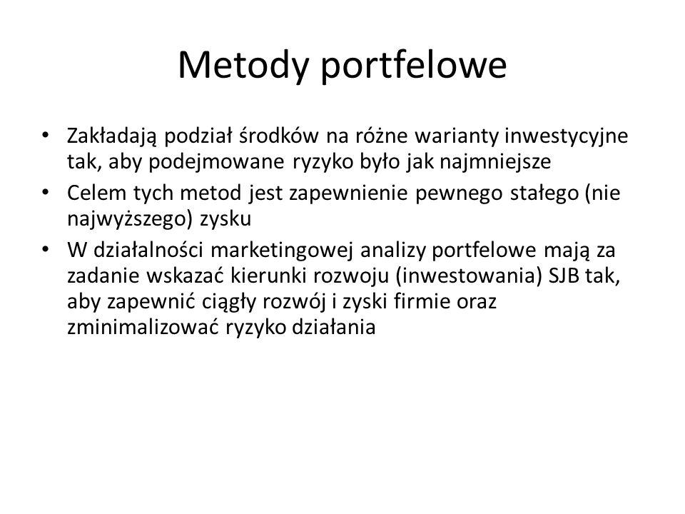 Metody portfelowe Zakładają podział środków na różne warianty inwestycyjne tak, aby podejmowane ryzyko było jak najmniejsze.