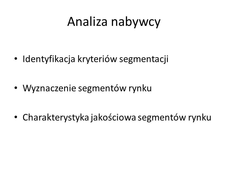 Analiza nabywcy Identyfikacja kryteriów segmentacji