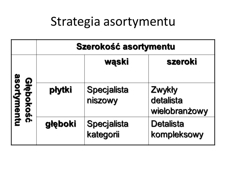 Strategia asortymentu