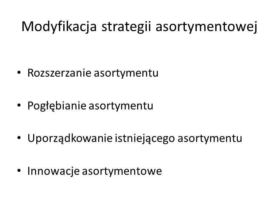 Modyfikacja strategii asortymentowej