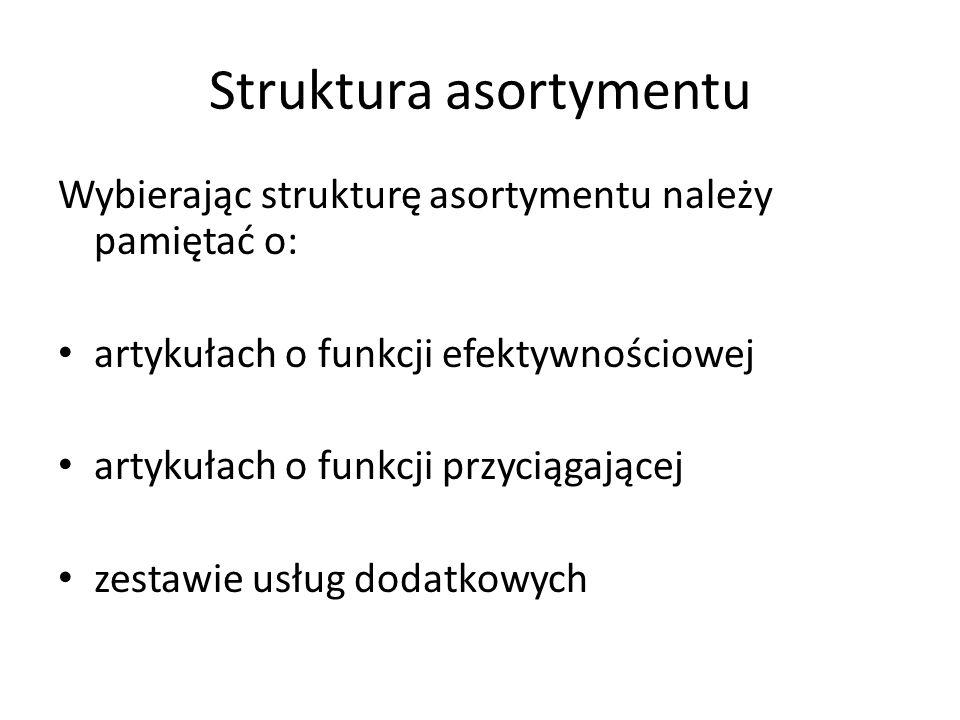 Struktura asortymentu