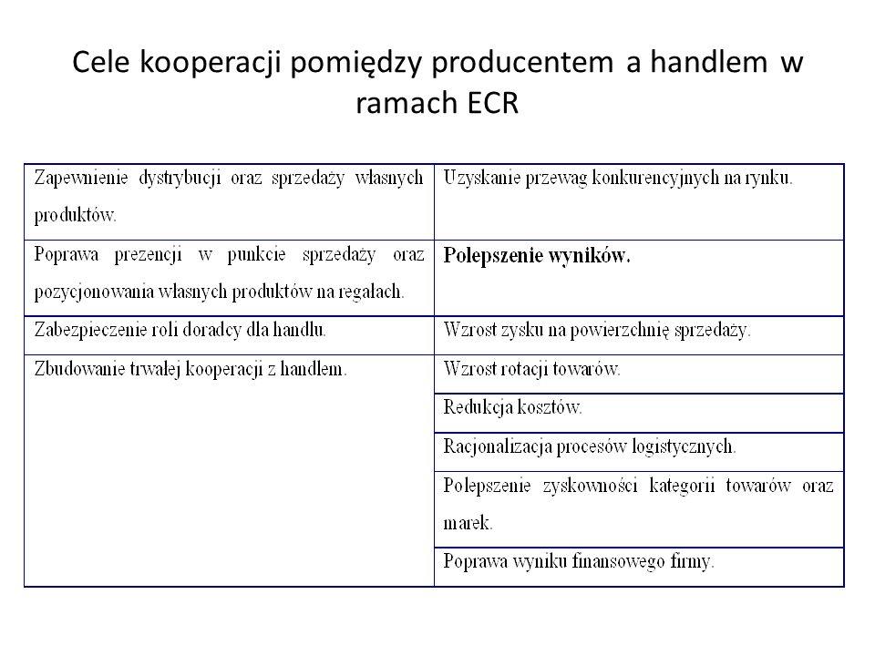 Cele kooperacji pomiędzy producentem a handlem w ramach ECR