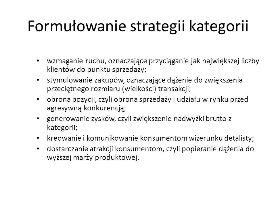 Formułowanie strategii kategorii