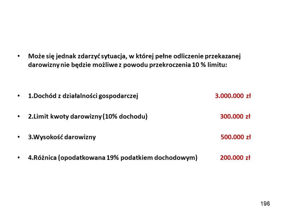 Może się jednak zdarzyć sytuacja, w której pełne odliczenie przekazanej darowizny nie będzie możliwe z powodu przekroczenia 10 % limitu: