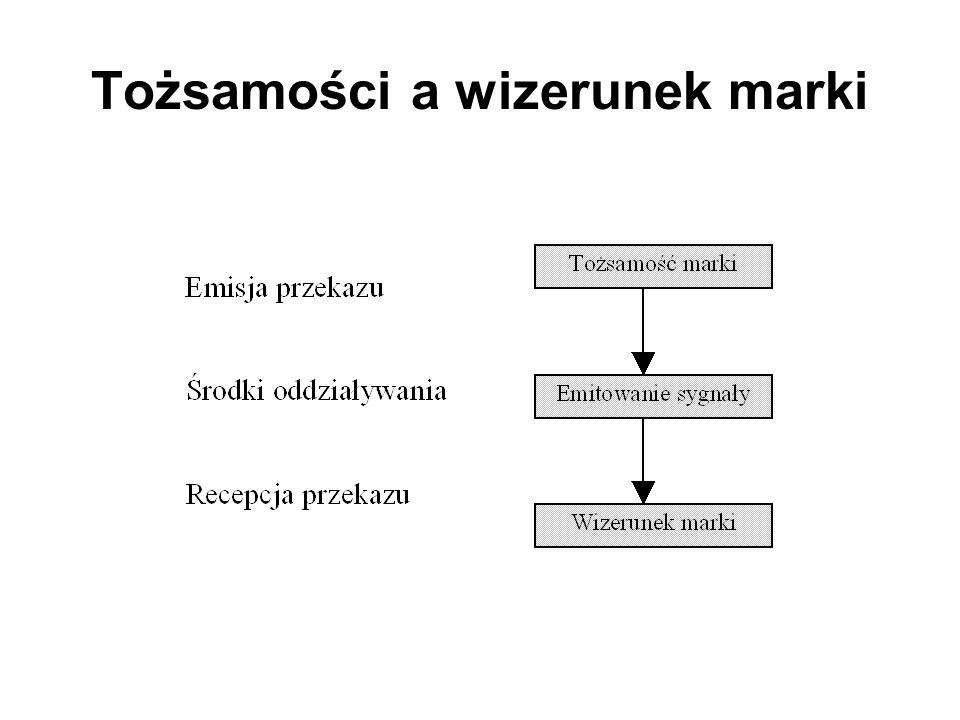 Tożsamości a wizerunek marki