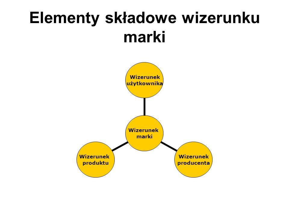 Elementy składowe wizerunku marki