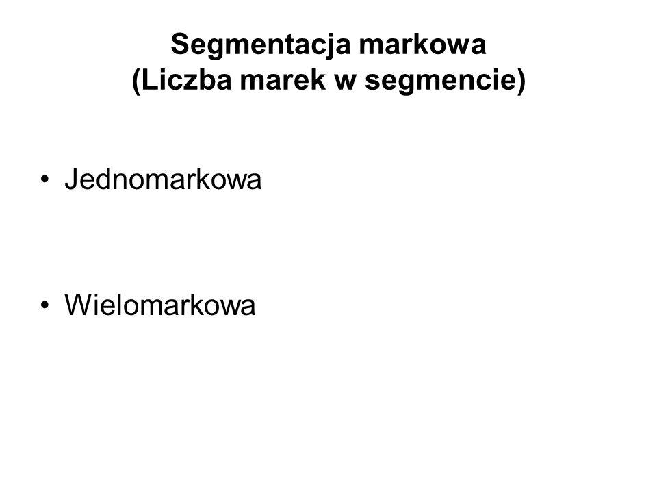 Segmentacja markowa (Liczba marek w segmencie)