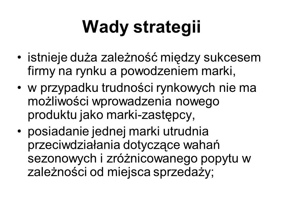 Wady strategii istnieje duża zależność między sukcesem firmy na rynku a powodzeniem marki,