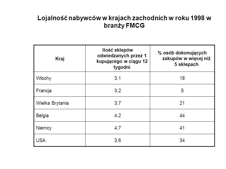 Lojalność nabywców w krajach zachodnich w roku 1998 w branży FMCG