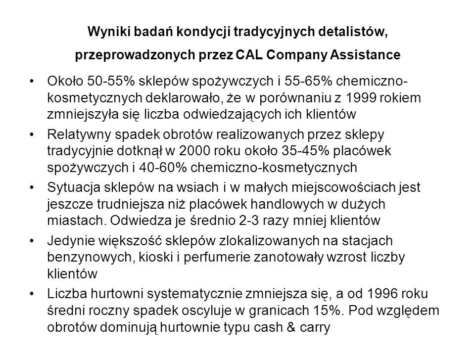 Wyniki badań kondycji tradycyjnych detalistów, przeprowadzonych przez CAL Company Assistance