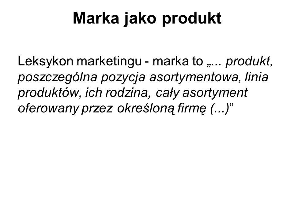 Marka jako produkt