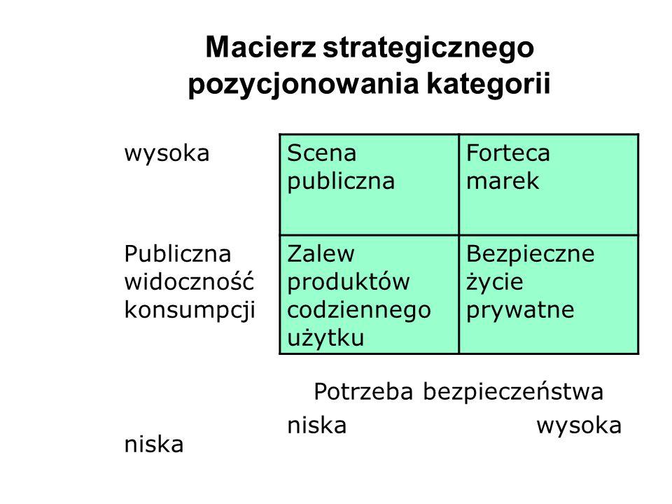 Macierz strategicznego pozycjonowania kategorii